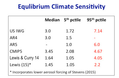 Curry Equilibrium Climate Sensitivity