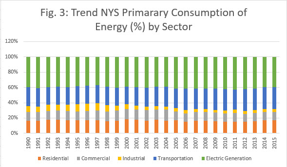 Fig 3 Trend NYS Primarary Consumption of Energy (%) by Sector