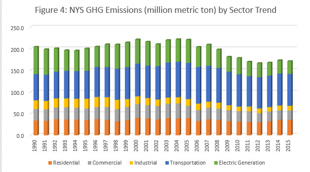 Fig 4 NYS CO2e Emissions (million metric ton) by Sector Trend