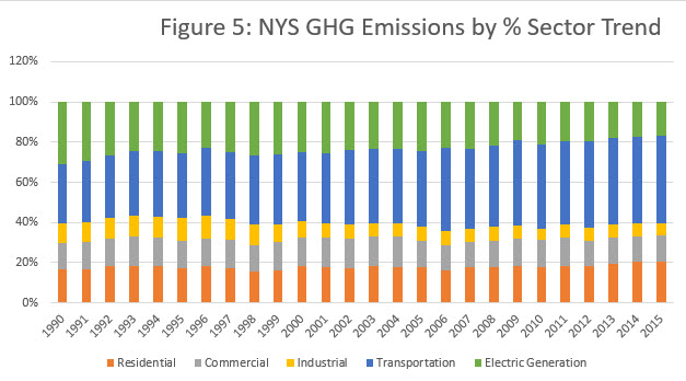 Fig 5 NYS CO2e Emissions by % Sector Trend