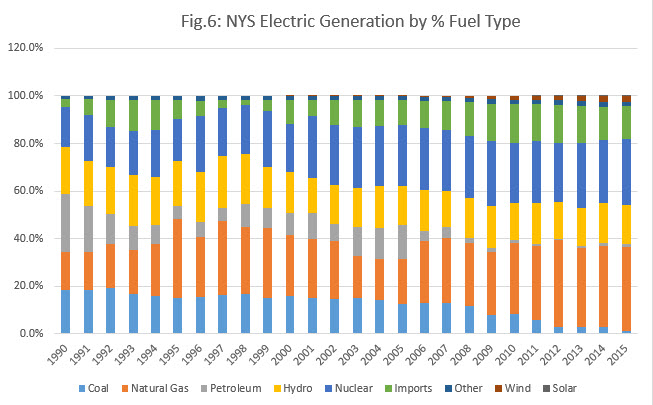 Fig 6 NYS Electric Generation by % Fuel Type