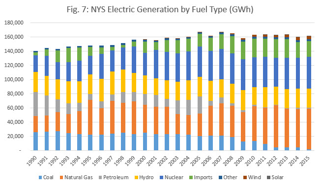 Fig 7 NYS Electric Generation by Fuel Type (GWh)