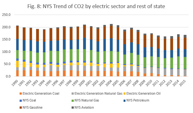 Fig 8 NYS Trend of CO2 by electric sector and rest of state