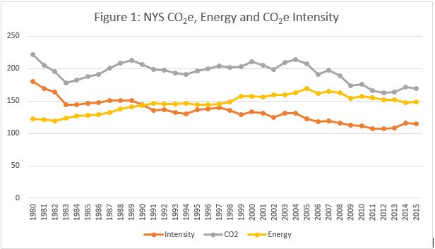 Figure 1 NYS CO2e, Energy and CO2e Intensity