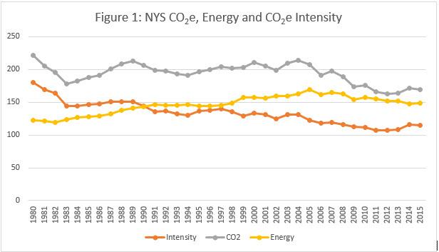 Figure 1 NYS CO2e, Energy and CO2e Intensity